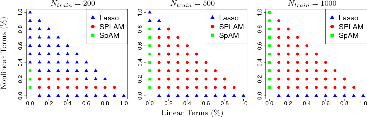 Figure 3 for Sparse Partially Linear Additive Models
