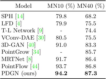 Figure 4 for Progressive Point Cloud Deconvolution Generation Network
