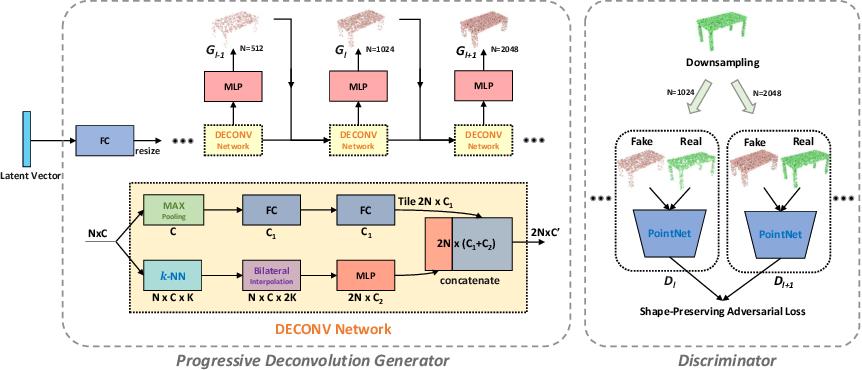 Figure 1 for Progressive Point Cloud Deconvolution Generation Network