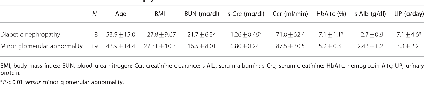 Table 1 Clinical characteristics of renal biopsy