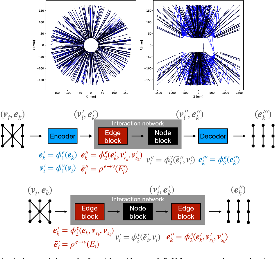 Figure 1 for Accelerated Charged Particle Tracking with Graph Neural Networks on FPGAs