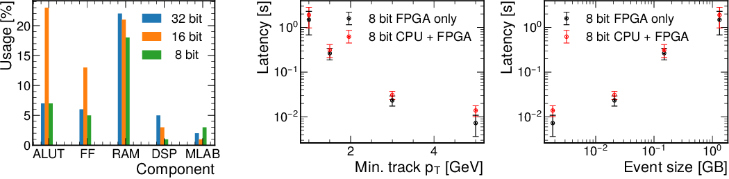 Figure 2 for Accelerated Charged Particle Tracking with Graph Neural Networks on FPGAs