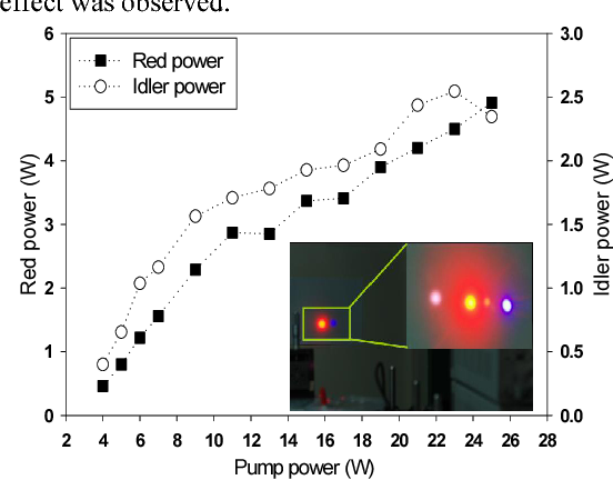 Fig. 2. Measured red (filled square) and idler (open circle) output power versus the pump power. The oscillation threshold is 4 W. At 25 W pump power, 5-W red laser power is obtained. The inset shows red and blue laser images taken by a CCD camera.