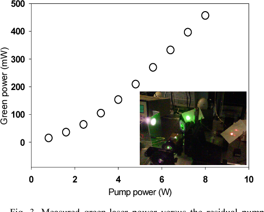 Fig. 3. Measured green-laser power versus the residual pump power. At 8 W pump power, 480 mW of green power was measured, corresponding to 0.75%/W SHG efficiency. The inset shows the green laser image.