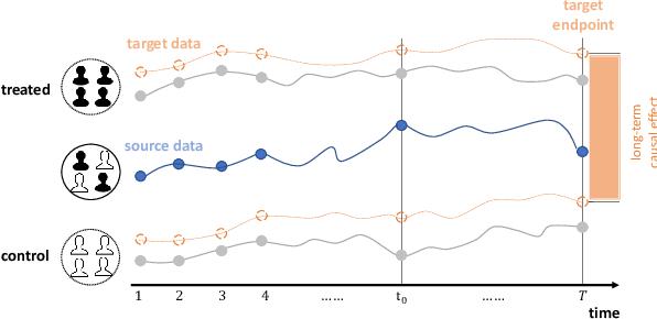 Figure 1 for Long-Term Effect Estimation with Surrogate Representation