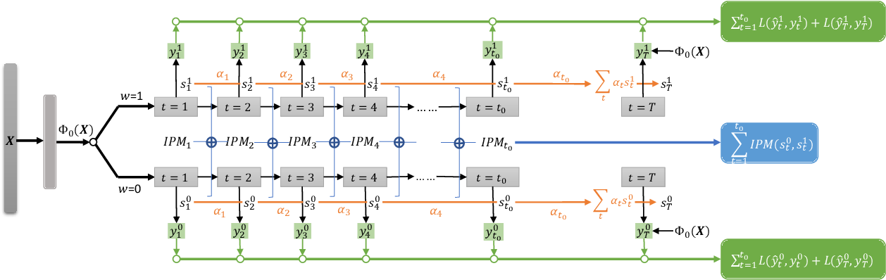 Figure 3 for Long-Term Effect Estimation with Surrogate Representation