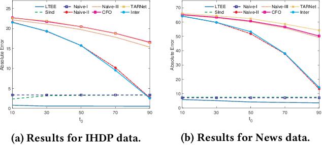 Figure 4 for Long-Term Effect Estimation with Surrogate Representation