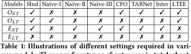 Figure 2 for Long-Term Effect Estimation with Surrogate Representation