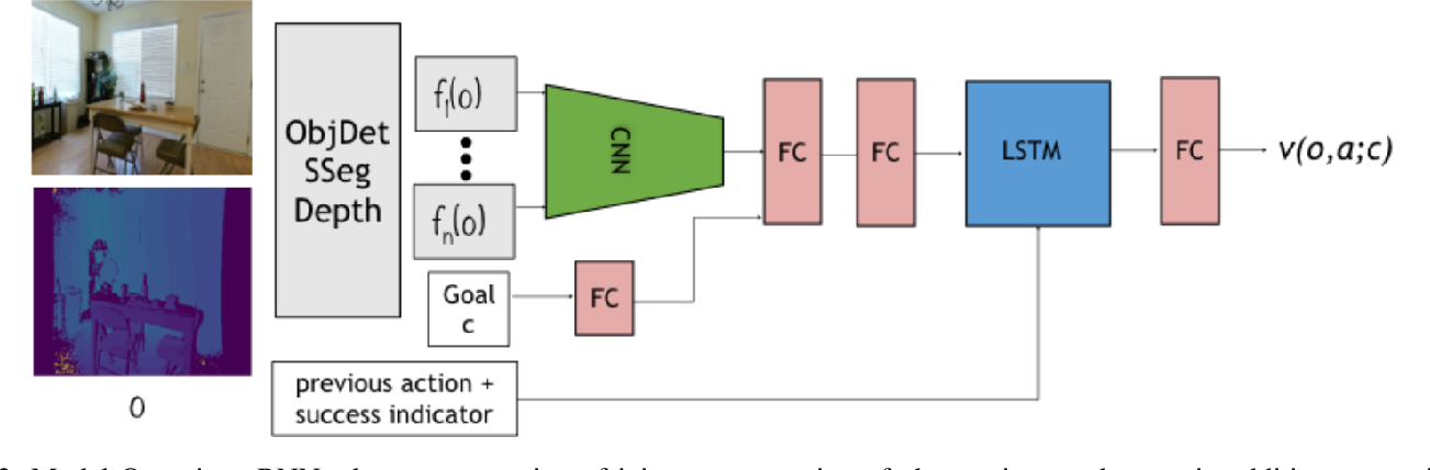 Figure 2 for Visual Representations for Semantic Target Driven Navigation