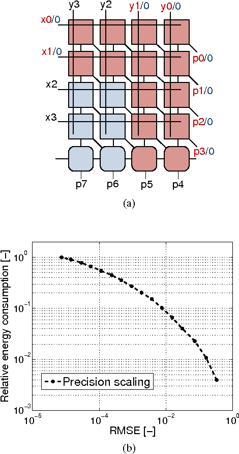 Figure 1 for Energy-Efficient ConvNets Through Approximate Computing