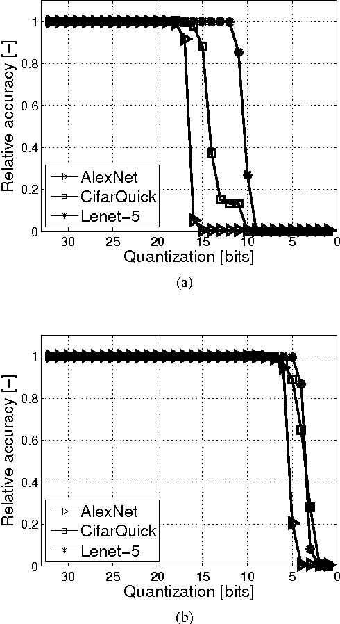 Figure 2 for Energy-Efficient ConvNets Through Approximate Computing