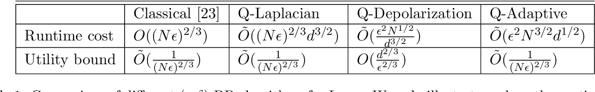 Figure 2 for Quantum differentially private sparse regression learning