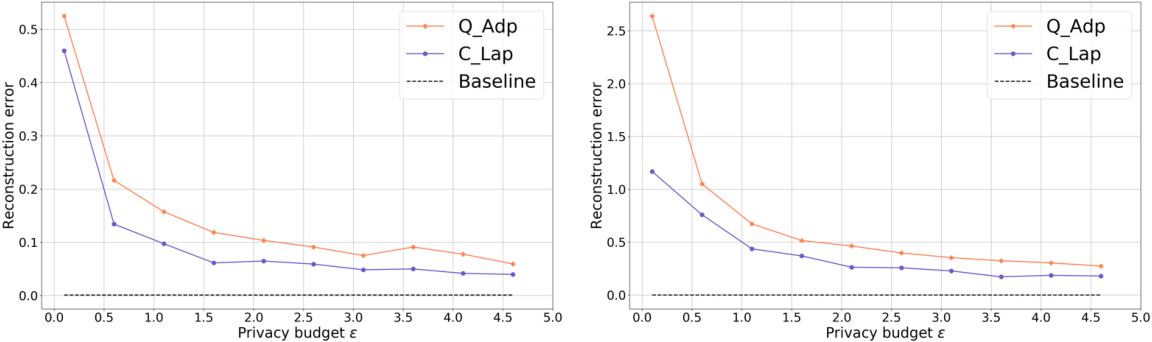 Figure 3 for Quantum differentially private sparse regression learning