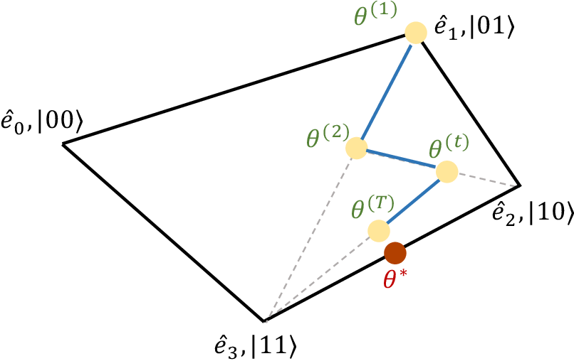 Figure 1 for Quantum differentially private sparse regression learning