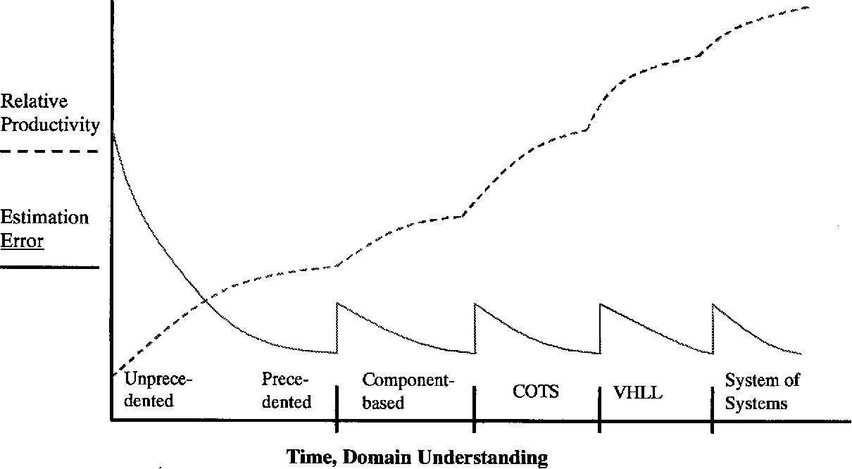 Software economics a roadmap semantic scholar figure 2 ccuart Image collections