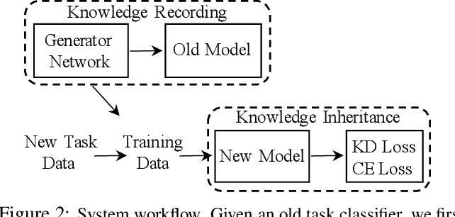 Figure 3 for Memory-Free Generative Replay For Class-Incremental Learning
