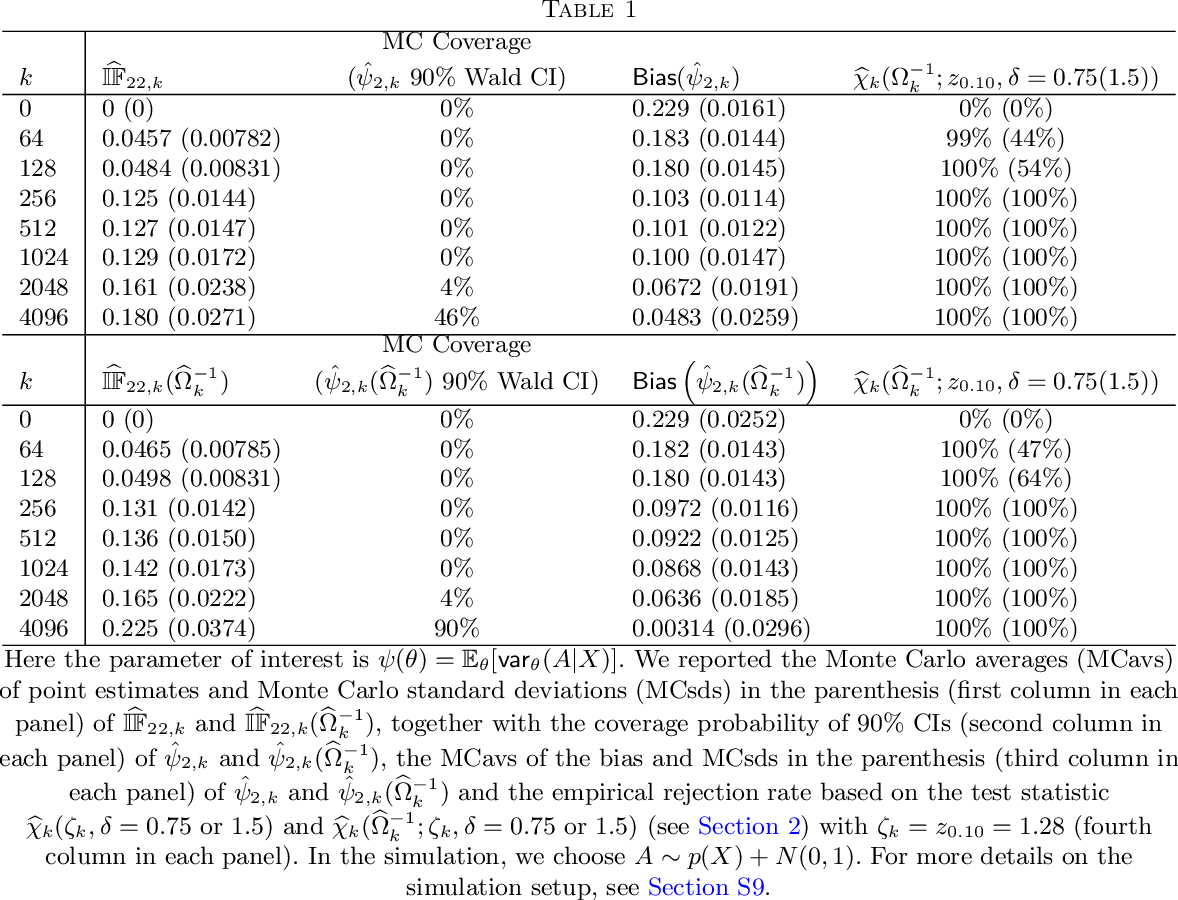 Figure 1 for Rejoinder: On nearly assumption-free tests of nominal confidence interval coverage for causal parameters estimated by machine learning