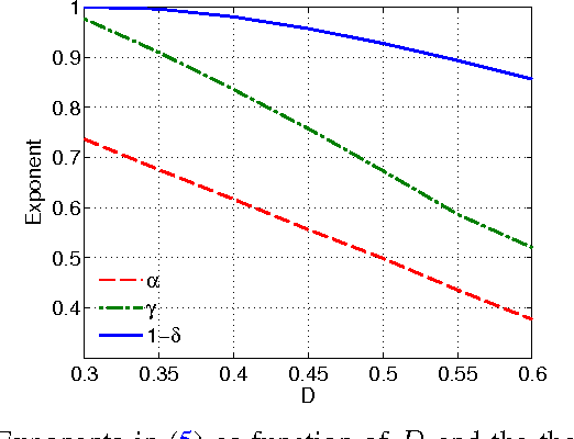 Figure 2 for Active Learning for Community Detection in Stochastic Block Models