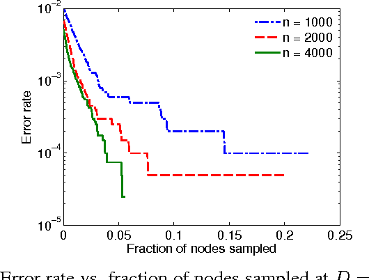 Figure 3 for Active Learning for Community Detection in Stochastic Block Models