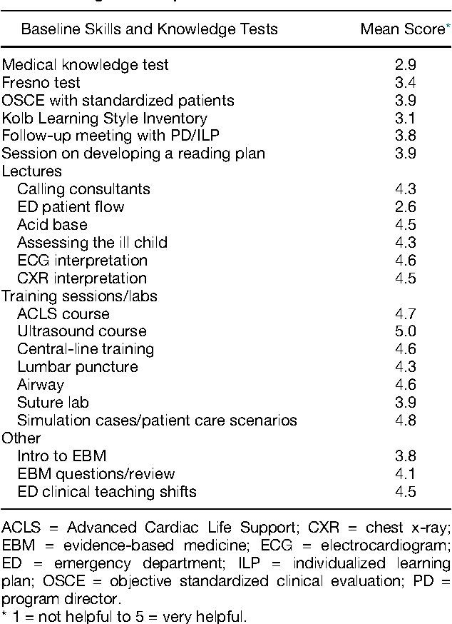 Table 1 from Developing a curriculum for emergency medicine