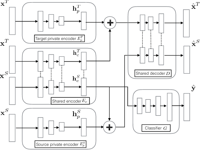 Figure 1 for Cross-domain Recommendation via Deep Domain Adaptation