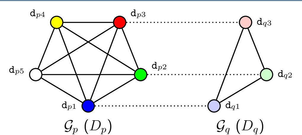 Figure 2 for Drug-drug interaction prediction based on co-medication patterns and graph matching