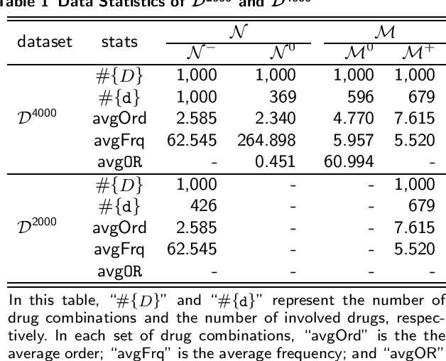 Figure 3 for Drug-drug interaction prediction based on co-medication patterns and graph matching