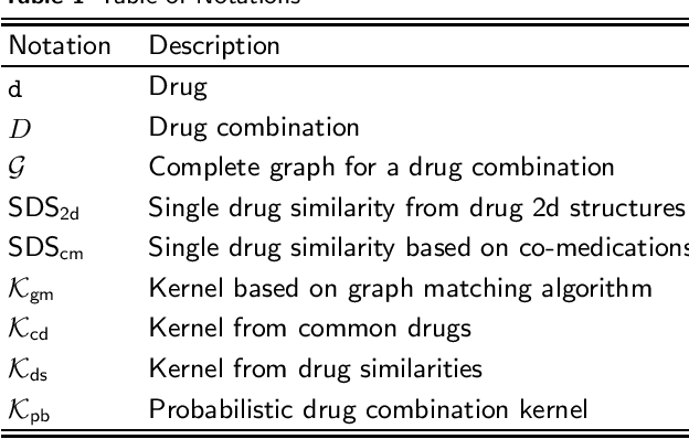 Figure 1 for Drug-drug interaction prediction based on co-medication patterns and graph matching