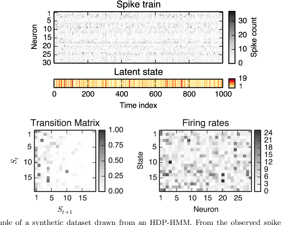 Figure 1 for A Nonparametric Bayesian Approach to Uncovering Rat Hippocampal Population Codes During Spatial Navigation
