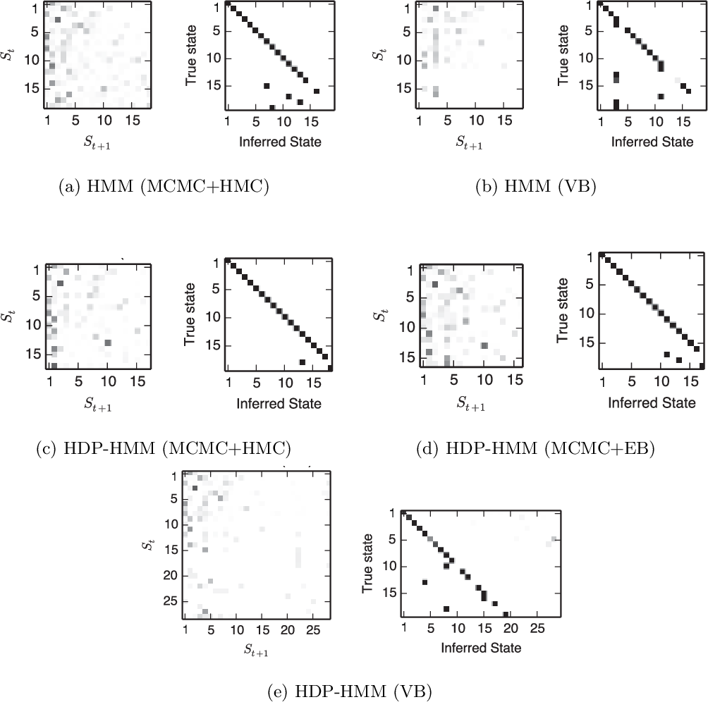 Figure 3 for A Nonparametric Bayesian Approach to Uncovering Rat Hippocampal Population Codes During Spatial Navigation