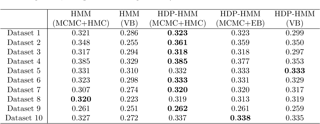Figure 2 for A Nonparametric Bayesian Approach to Uncovering Rat Hippocampal Population Codes During Spatial Navigation