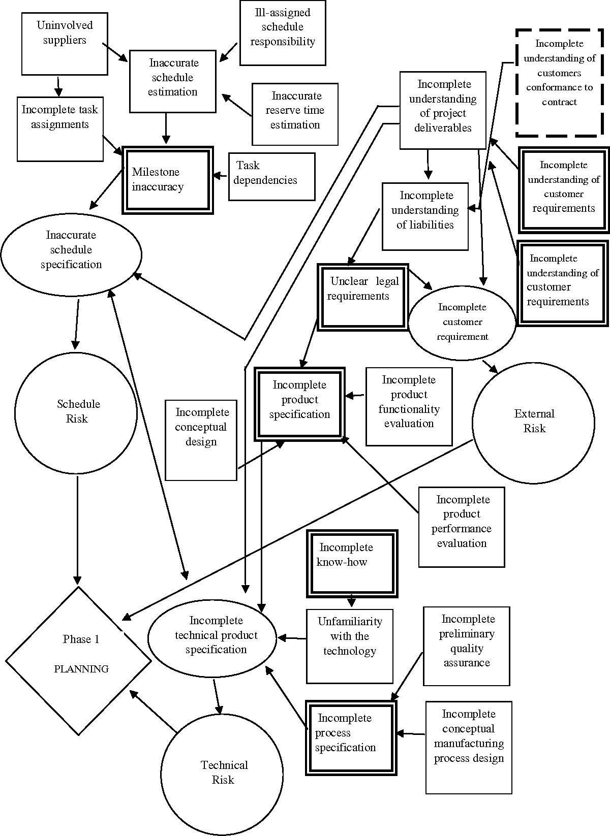 Figure 2 from Managing Supply Chain Risks in Multi-site