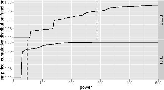 Figure 3 for Household Electricity Demand Forecasting -- Benchmarking State-of-the-Art Methods