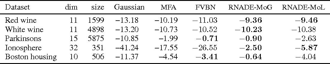 Figure 1 for RNADE: The real-valued neural autoregressive density-estimator