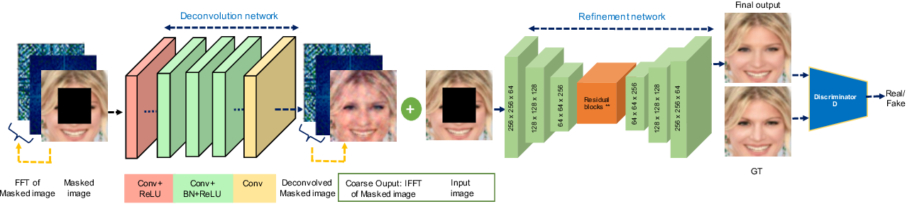 Figure 3 for Image inpainting using frequency domain priors