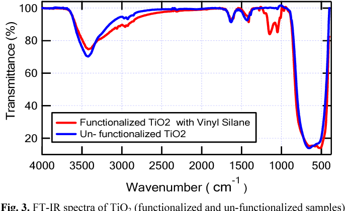 Figure 3 from Effect of functionalized TiO2 nanoparticles on
