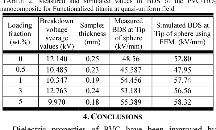 Table 2 from Effect of functionalized TiO2 nanoparticles on