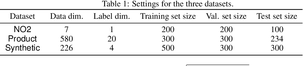 Figure 2 for MixRL: Data Mixing Augmentation for Regression using Reinforcement Learning