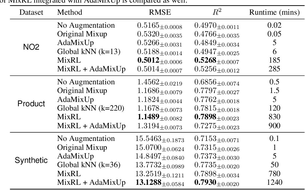 Figure 4 for MixRL: Data Mixing Augmentation for Regression using Reinforcement Learning