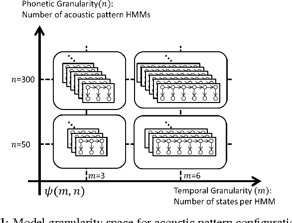 Figure 1 for Enhancing Automatically Discovered Multi-level Acoustic Patterns Considering Context Consistency With Applications in Spoken Term Detection