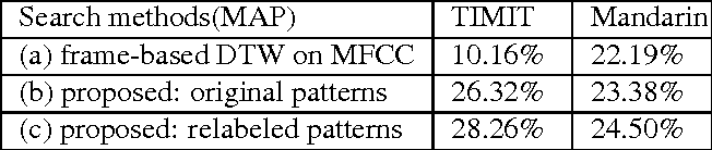 Figure 2 for Enhancing Automatically Discovered Multi-level Acoustic Patterns Considering Context Consistency With Applications in Spoken Term Detection