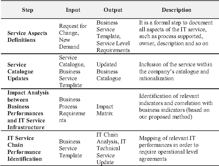 Table ii from business oriented service level management boselm service catalogue description of activities wajeb Image collections