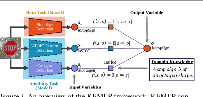 Figure 1 for Knowledge Enhanced Machine Learning Pipeline against Diverse Adversarial Attacks