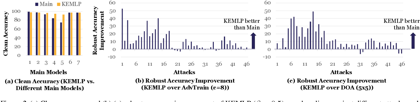 Figure 3 for Knowledge Enhanced Machine Learning Pipeline against Diverse Adversarial Attacks