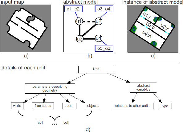 Figure 1 for Applying Rule-Based Context Knowledge to Build Abstract Semantic Maps of Indoor Environments
