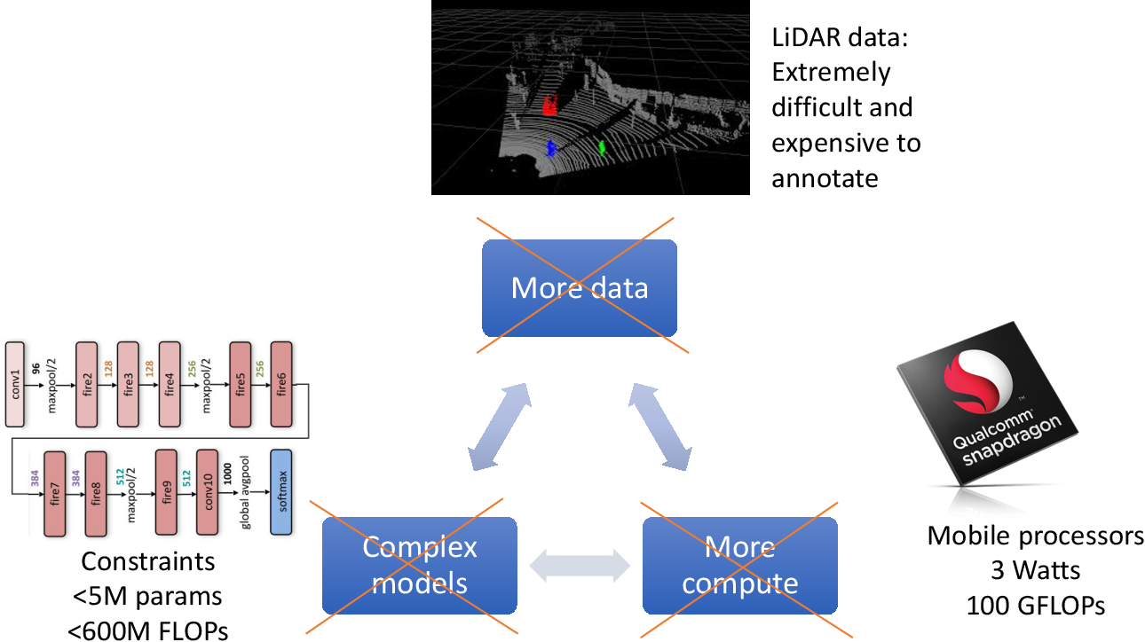 Figure 2 for Efficient Deep Neural Networks