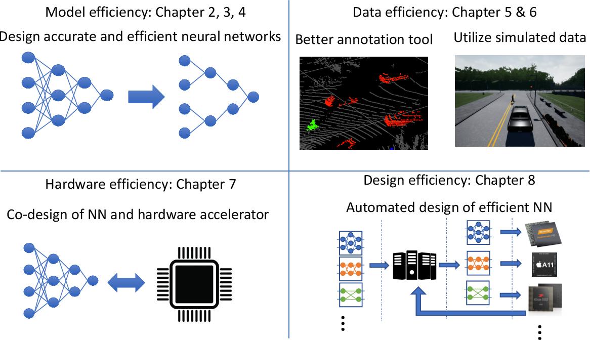 Figure 3 for Efficient Deep Neural Networks