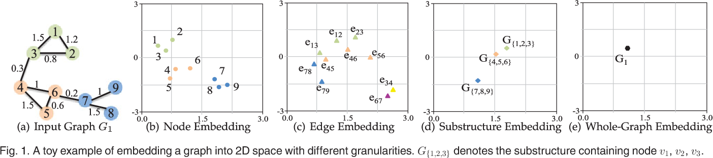 Figure 1 for A Comprehensive Survey of Graph Embedding: Problems, Techniques and Applications