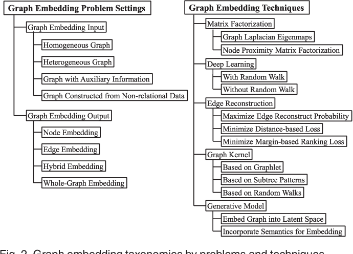Figure 3 for A Comprehensive Survey of Graph Embedding: Problems, Techniques and Applications