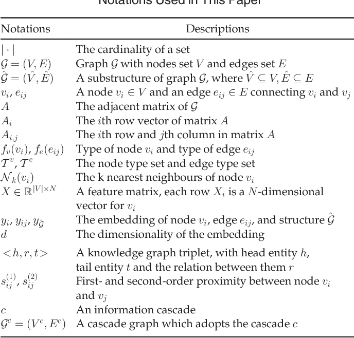 Figure 2 for A Comprehensive Survey of Graph Embedding: Problems, Techniques and Applications